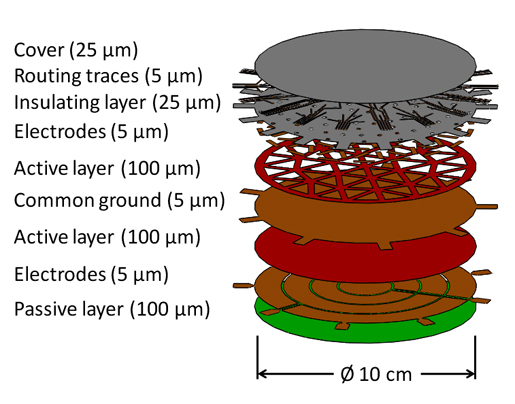 Figure 1. Exploded view of 10 cm deformable mirror