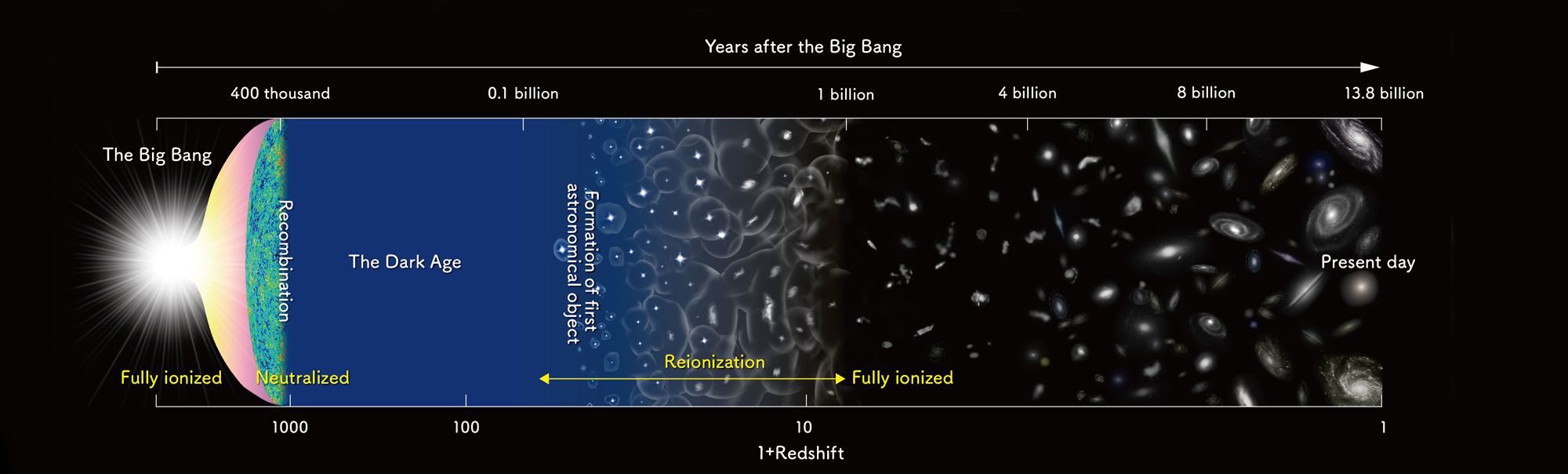 The First Billion Years - Part 2
